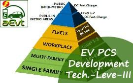 Electric Vehicle Public Charging Station Development